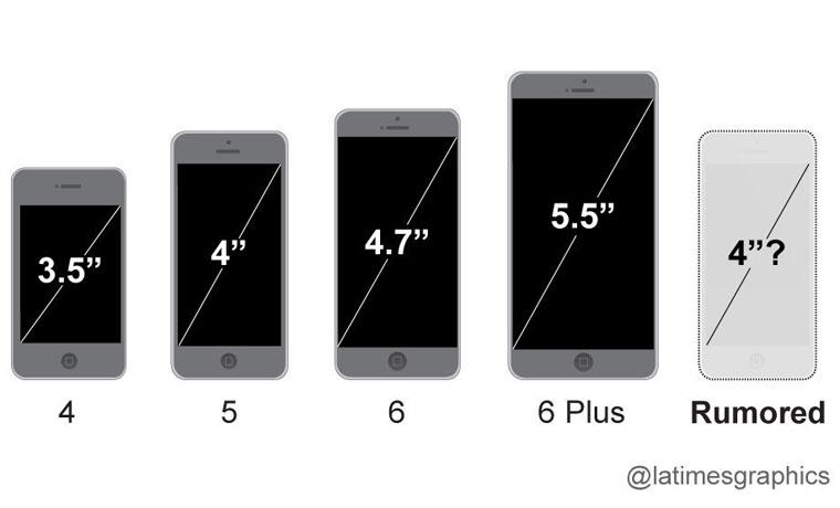 Диагонали экранов айфонов